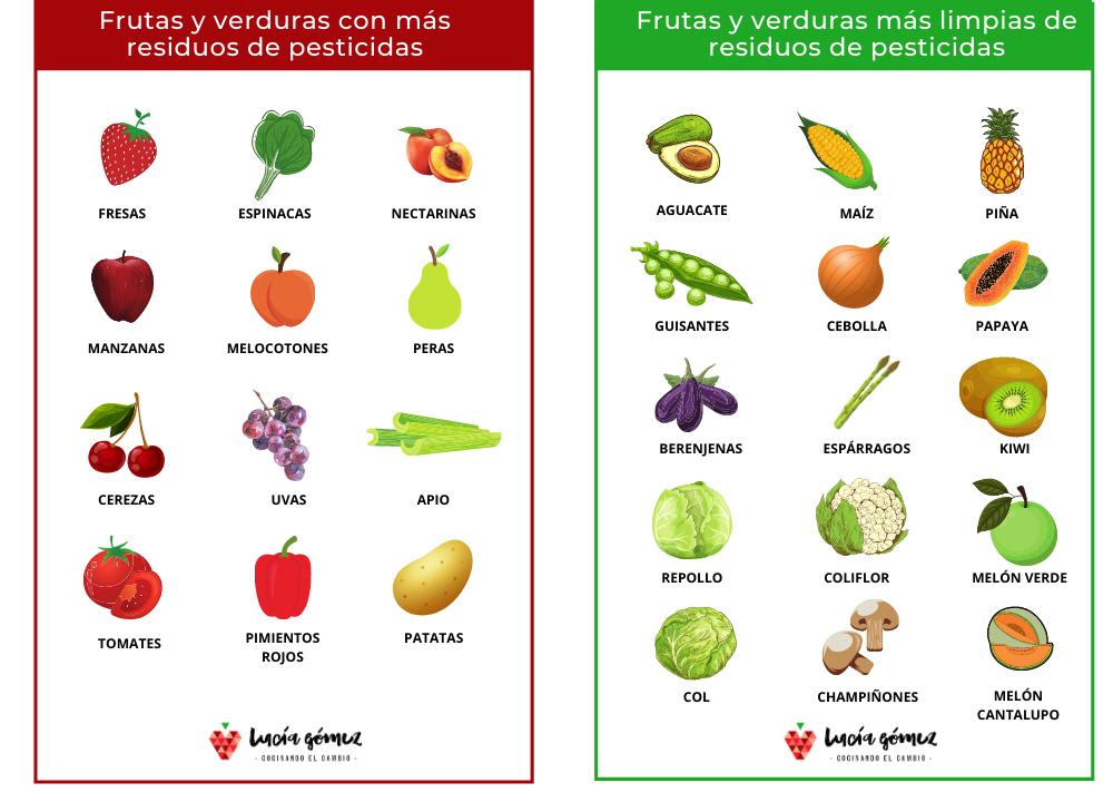 Lista de las frutas y verduras con más y con menos residuos de pesticidas